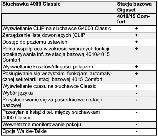 ���������� Siemens Gigaset 4000 Classic ��� ������